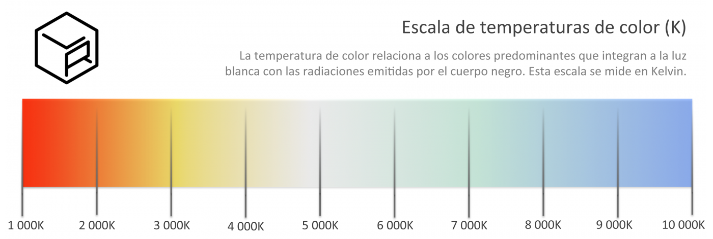 Temperatura de color LR-5