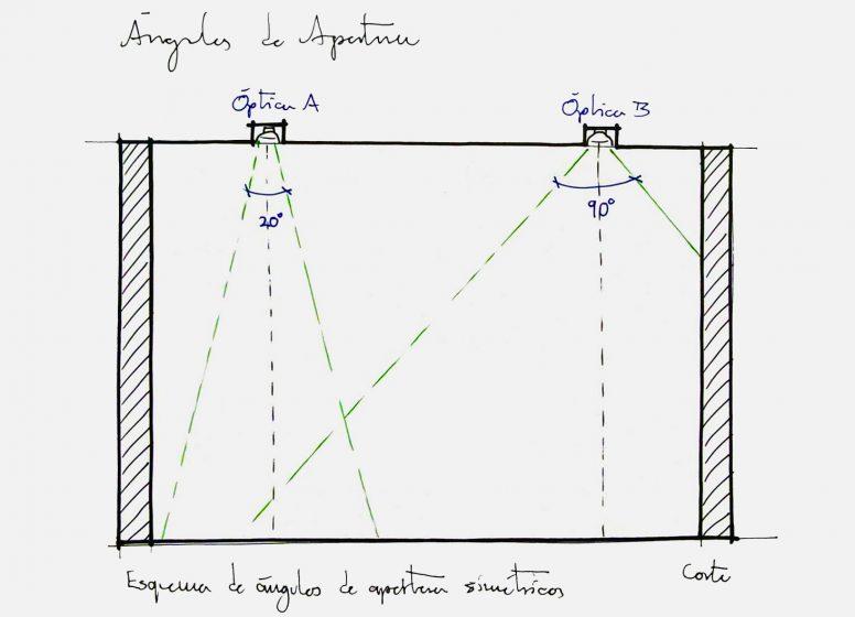 Existen diferentes ángulos de apertura determinados por la óptica del luminario.