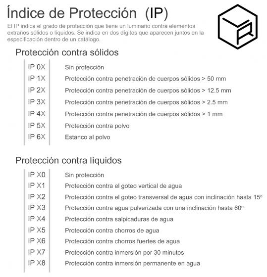 IP tabla