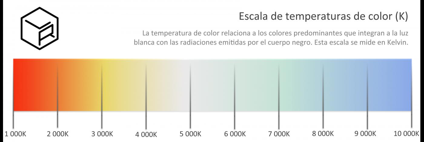 Temperatura de color LR-5