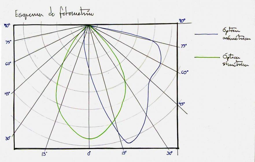 Representación de dos curvas fotométricas de dos lámparas diferentes sobrepuestas.