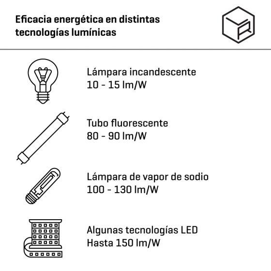 Eficacia Energética